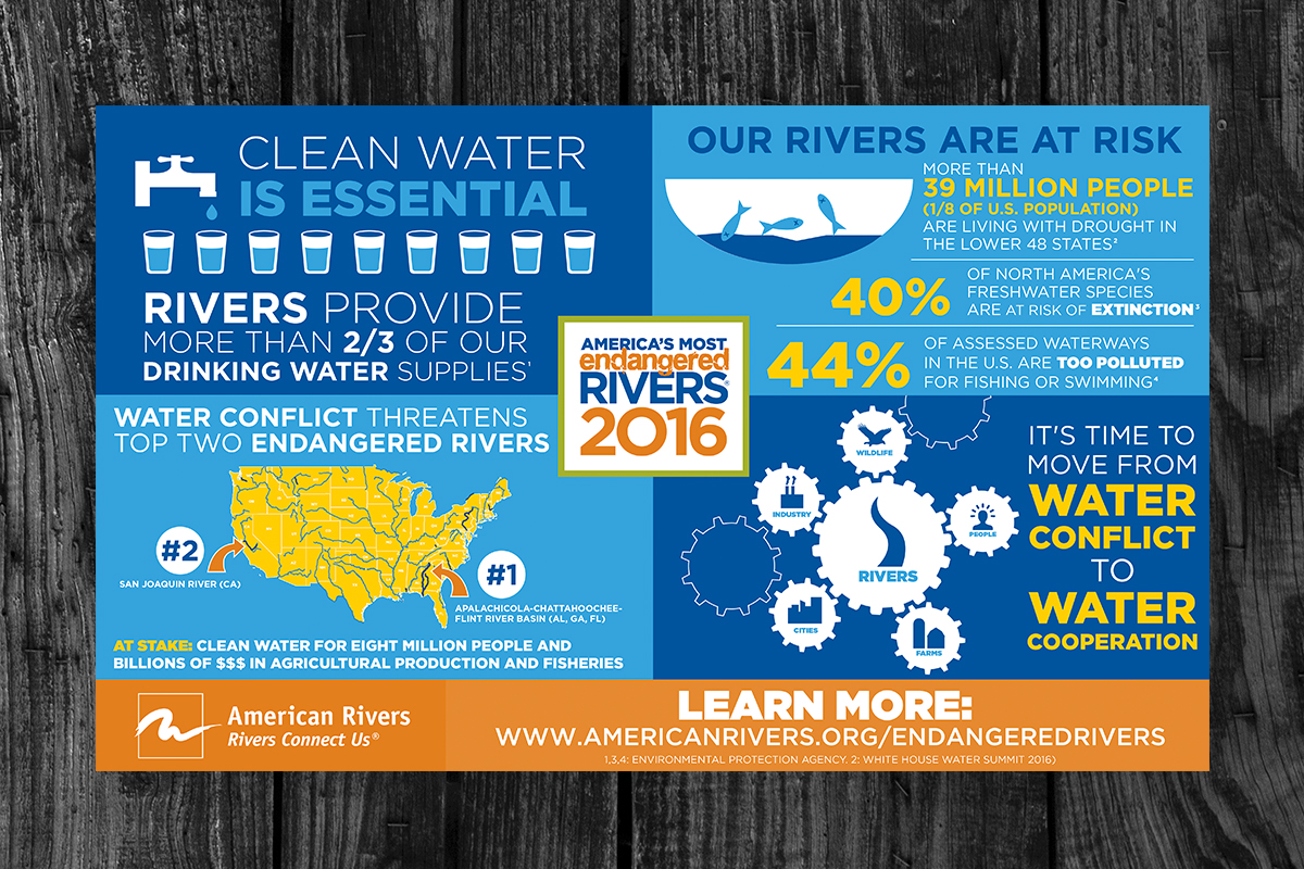 Client:  American Rivers   Objective:  Visualize water conservation facts for the announcement of the American Rivers Most Endangered Rivers.