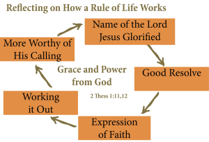 thessalonians and the rule