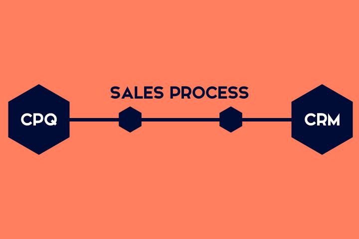 Process CRM CPQ