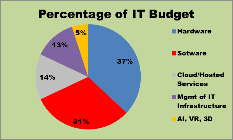 Better IT Budget Percentage Graph.png