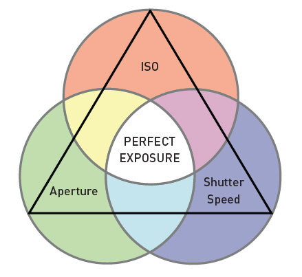 The 3 elements of perfect exposure