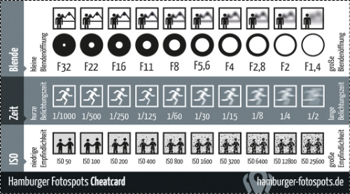 Which aperture should I choose?