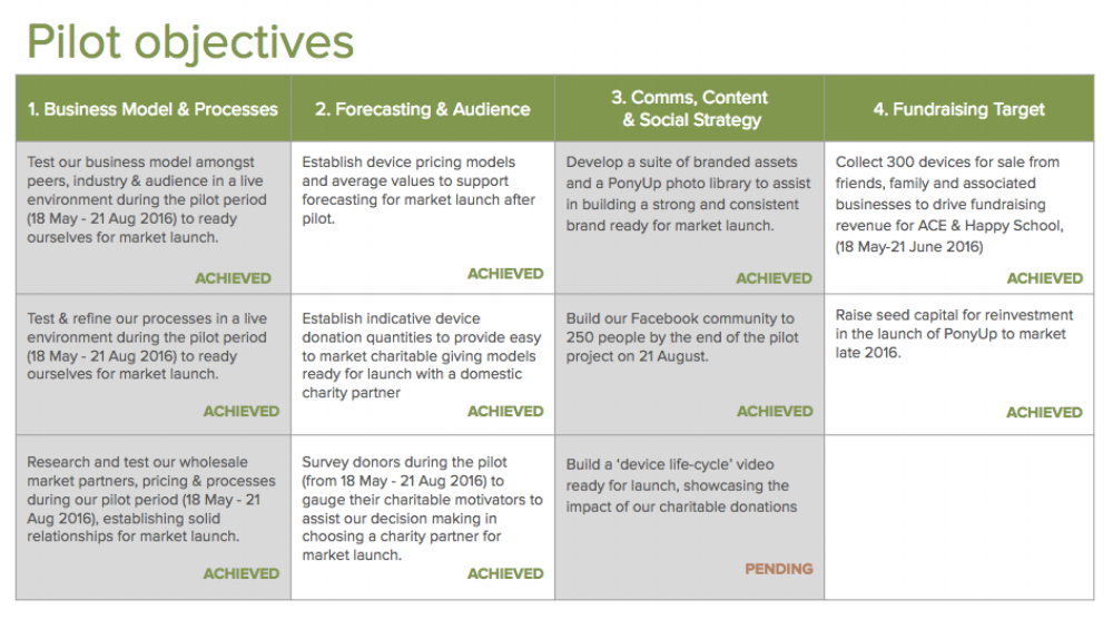 Our Pilot objectives