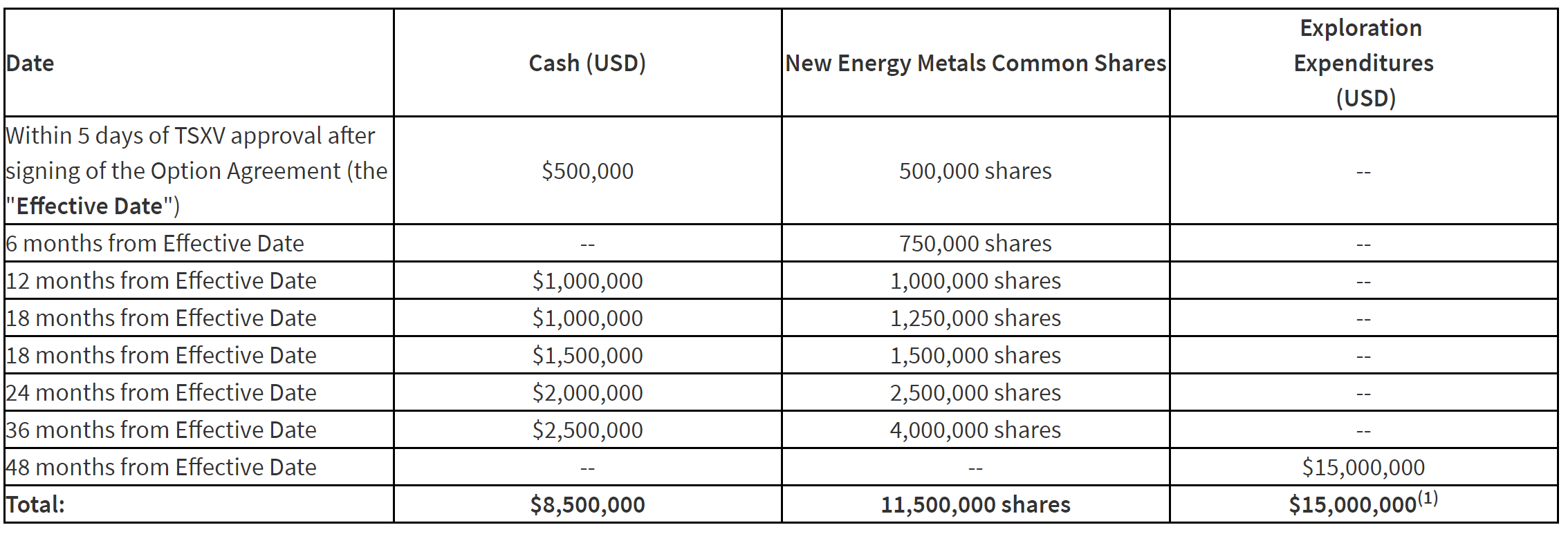 Note: (1) There are no annual or monthly requirements in respect of the exploration expenditures, provided that the total USD $15,000,000 in exploration expenditures must be incurred by New Energy Metals within the Option Period.