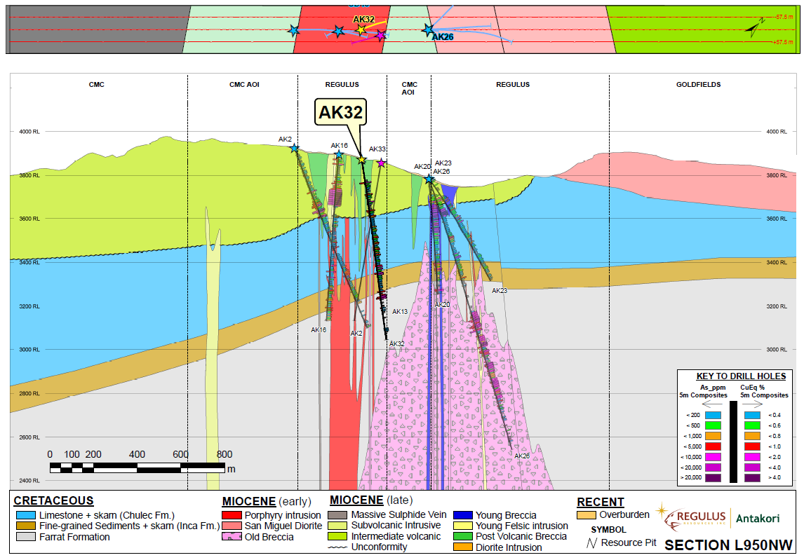 Figure 3: Schematic geologic cross section L950NW indicating projected location and results of AK-19-032.