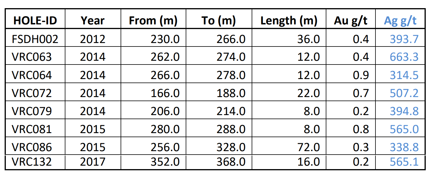 The above tables represent select intervals from drilling campaigns previously announced by Filo Mining (or its predecessor companies) between 2008 and 2019 and complete drilling results are available for review on SEDAR at www.sedar.com.