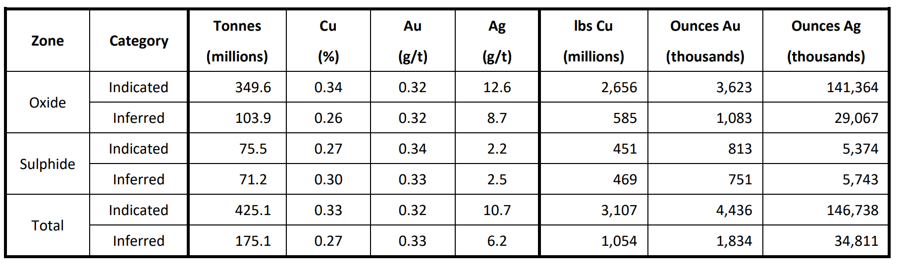 Notes to accompany Filo del Sol Mineral Resource table:   1. Mineral Resources have an effective date of 11 June 2018; 5  2. The Qualified Person for the resource estimate is James N. Gray, P.Geo. of Advantage Geoservices Ltd.; 3. The Mineral Resources were estimated in accordance with the CIM Definition Standards for Mineral Resources and Reserves;  4. Sulphide copper equivalent (CuEq) assumes metallurgical recoveries of 84% for copper, 70% for gold and 77% for silver based on similar deposits, as no metallurgical testwork has been done the Sulphide mineralization, and metal prices of US$3/lb copper, US$1300/oz gold, US$20/oz silver. The CuEq formula is: CuEq=Cu+Ag*0.0089+Au*0.5266;  5. All figures are rounded to reflect the relative accuracy of the estimate;  6. Mineral Resources are not Mineral Reserves and do not have demonstrated economic viability;  7. The resource was constrained by a Whittle® pit shell using the following parameters: Cu $3/lb, Ag $20/oz, Au $1300/oz, slope of 45°, a mining cost of $2.50/t and an average process cost of $13.26/t;  8. Cutoff grades are 0.2 g/t Au for the AuOx material, 0.15% CuEq for the CuAuOx material and 20 g/t Ag for the Ag material. These three mineralization types have been amalgamated in the Oxide total above. CuAuOx copper equivalent (CuEq) assumes metallurgical recoveries of 82% for copper, 55% for gold and 71% for silver based on preliminary metallurgical testwork, and metal prices of US$3/lb copper, US$1300/oz gold, US$20/oz silver. The CuEq formula is: CuEq=Cu+Ag*0.0084+Au*0.4239.