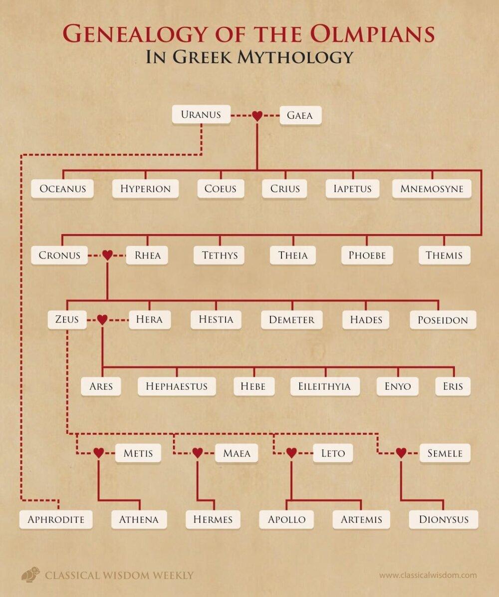 Genealogy of the Olympians in Greek Mythology, via Classic Wisdom