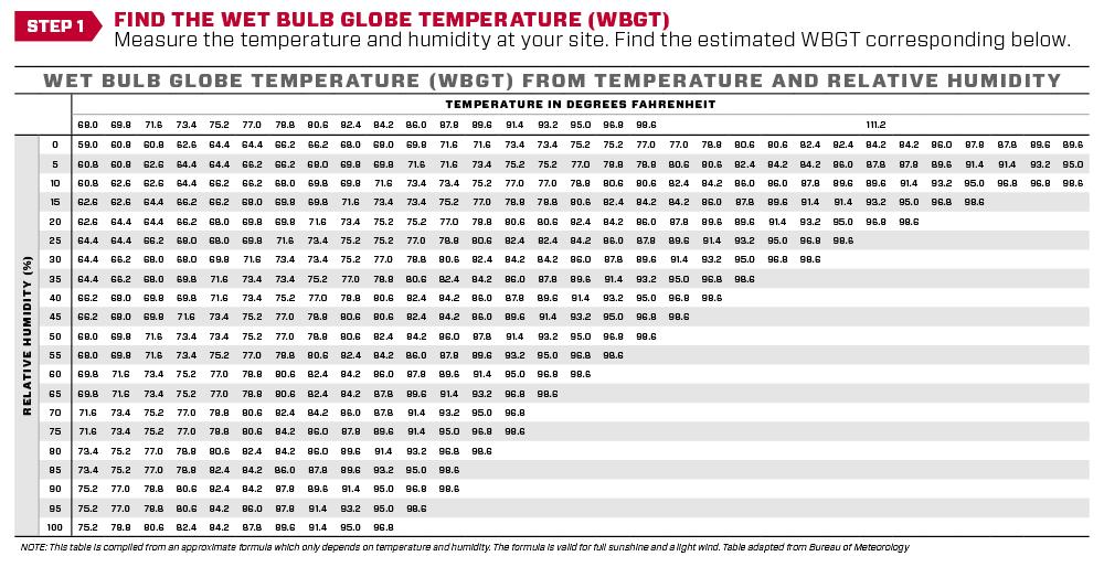 SOC_1834 R2R heat guidelines website chart-step1.png