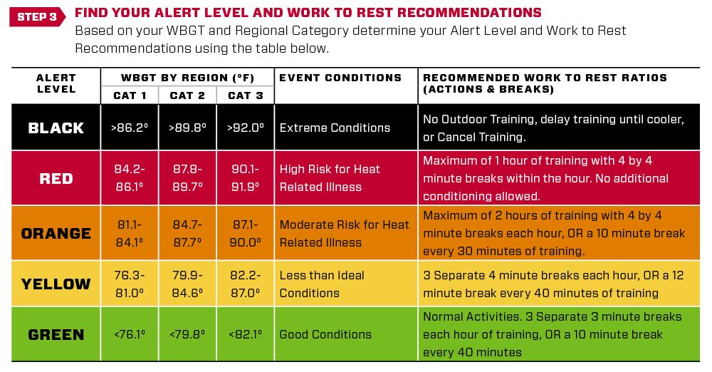 SOC_1834 R2R heat guidelines website chart-step3.png