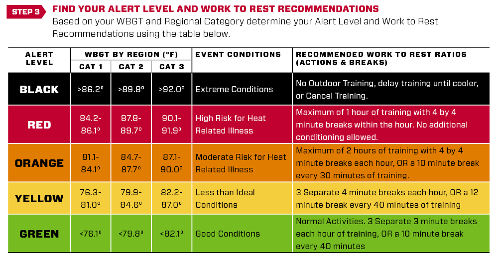 SOC_1834 R2R heat guidelines website chart-step3.png