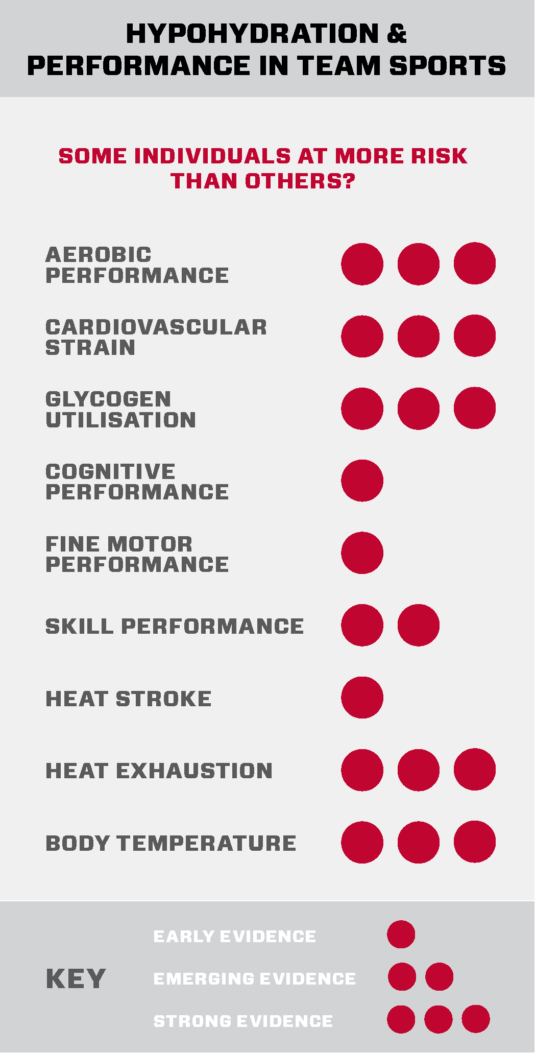 Figure 3:  Dehydration (hypohydration, if you are dehydrated by more than 3% of your body weight) can affect many processes in the body that can affect soccer performance. The stars represent the strength of the evidence.