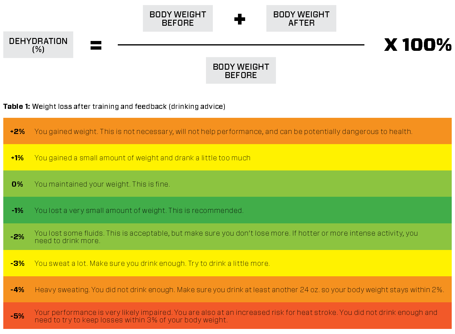 2019 R2R Hydration_weight.png