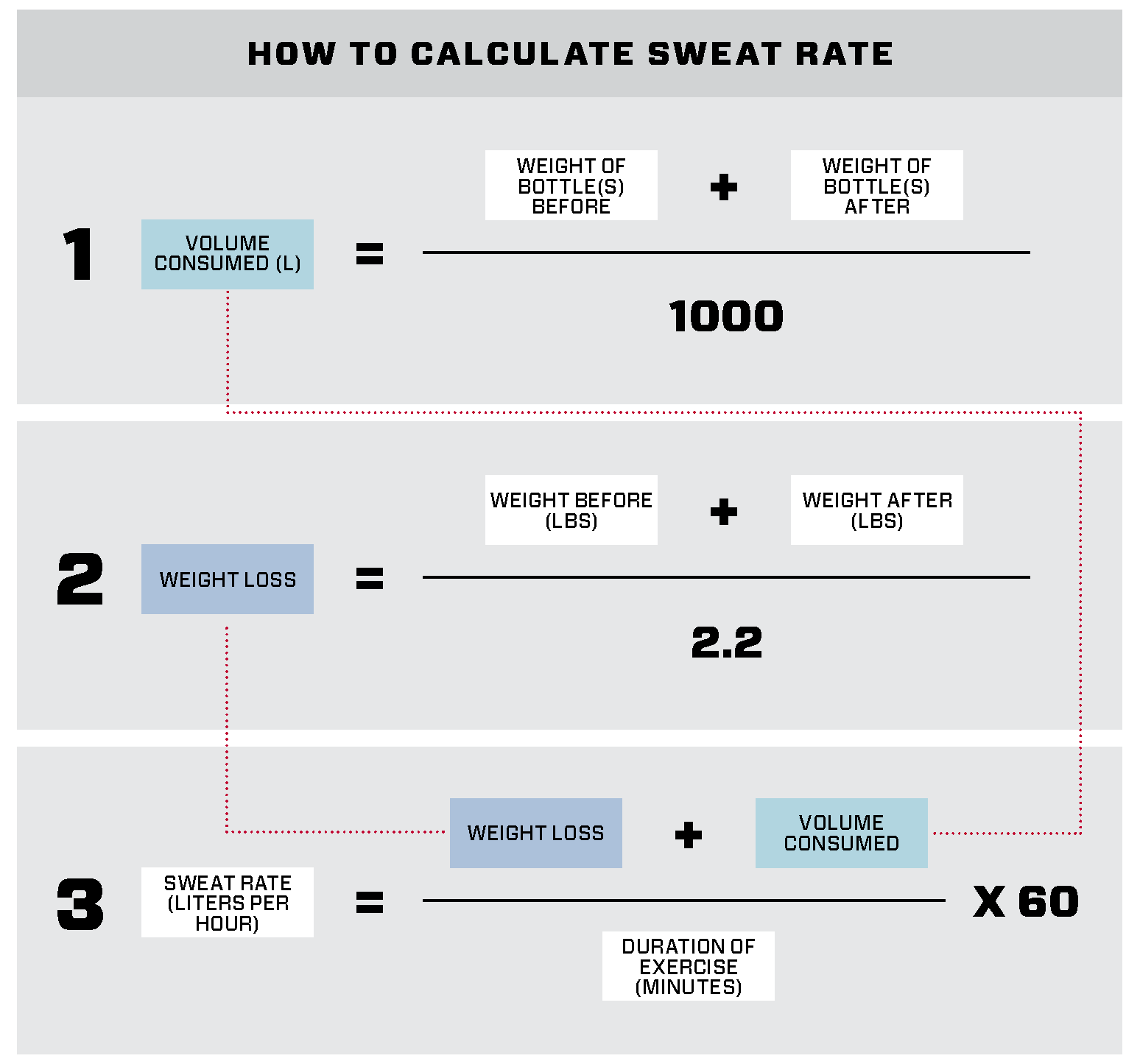 Figure 5:  Calculate the volume of fluids consumed, the weight loss and then the sweat rate with these equations. Simply fill in the measurements and calculate your sweat rate. The sweat rate will be different depending on intensity of exercise and weather conditions. Therefore, it is advised to do several measurements to understand your range of sweat rates.