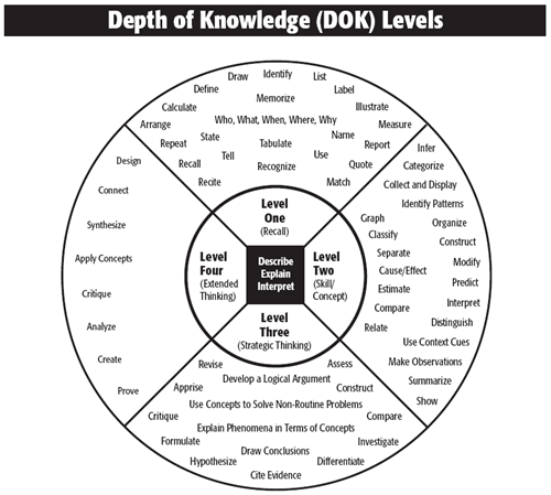Depth of Knowledge Wheel    Depth of Knowledge Chart