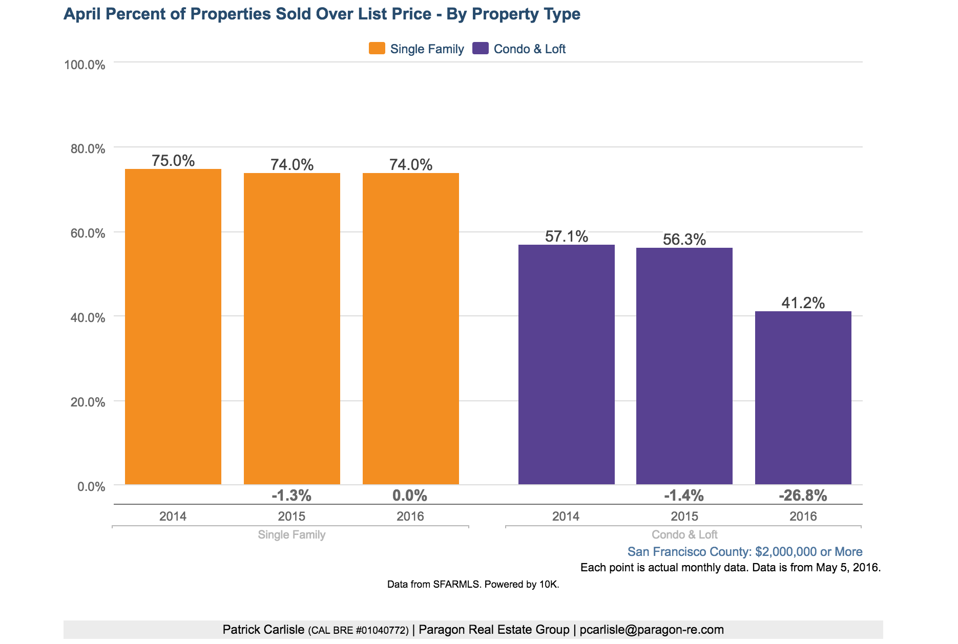 We are seeing a decrease in properties selling over the asking price, indicating a softening in the market and more negotiability for buyers.