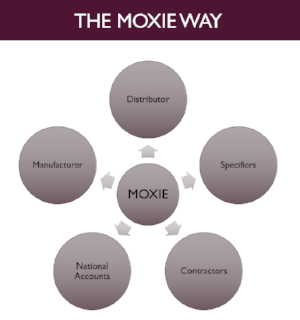 The Moxie way.PNG