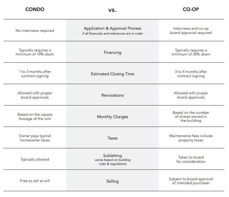 condo_coop.png