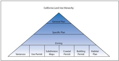 Most cities have a similar land use plan that is adapted to local preferences. This is a diagram posted on line by CEQA  https://www.pcl.org/media/CEQA-Land-Use-Heirarchy-diagram.pdf