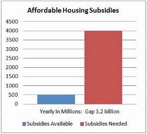 Plan Bay Area Housing Affordability Funding Gap.