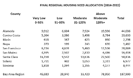 Mandated allocation of housing at all income levels