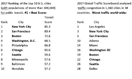 Best: Redfin Survey 02/21/18   Worst: Inrix Global Scoreboard