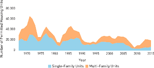 This image from the MTC website shows number of permitted housing units declining since the 1970s.  Incentives or punishments are necessary with each new regulation.