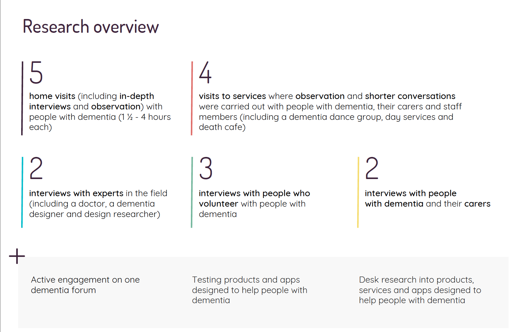 Humanly took a broad ranging approach to connecting with people living with dementia and their loved ones.
