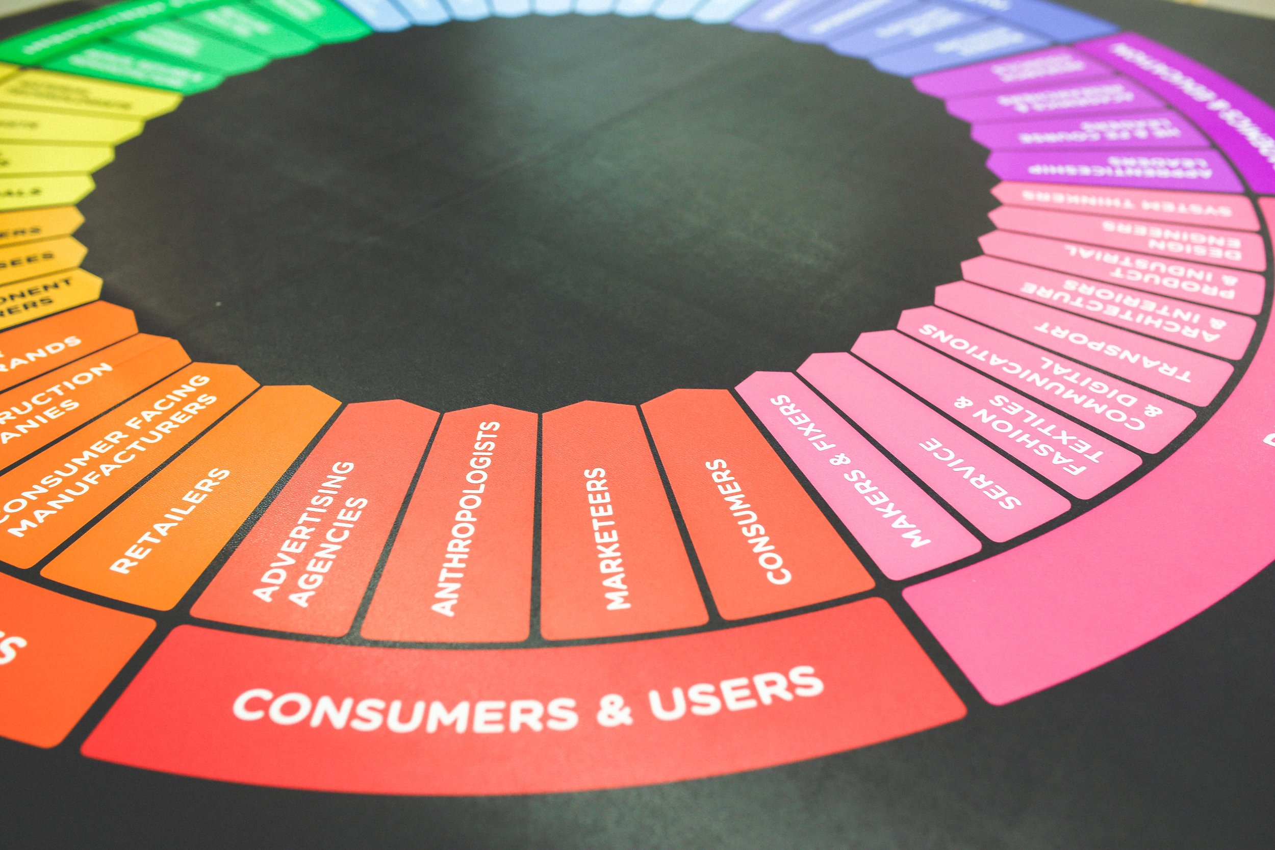 Above is a colour coded diagram that demonstrates who could be doing research on your consumers and users e.g. Advertising agencies, anthropologists, marketers, and consumers.