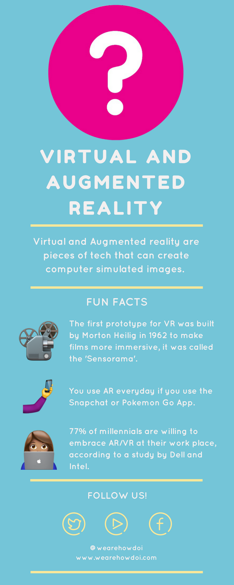 The infographic gives the following three fun facts: 1 - the first prototype for VR was built by Martin Heilig in 1962 to make films more immersive, it was called the sensorama. 2 - You use AR everyday if you use the Snapchat and Pokemon Go app. 3 - 77% of millennials are willing to embrace VR and AR in the workplace, according to a study by Dell and Intel.