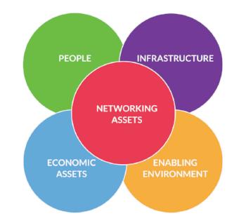 Model is based on the  World Bank's Innovation Framework