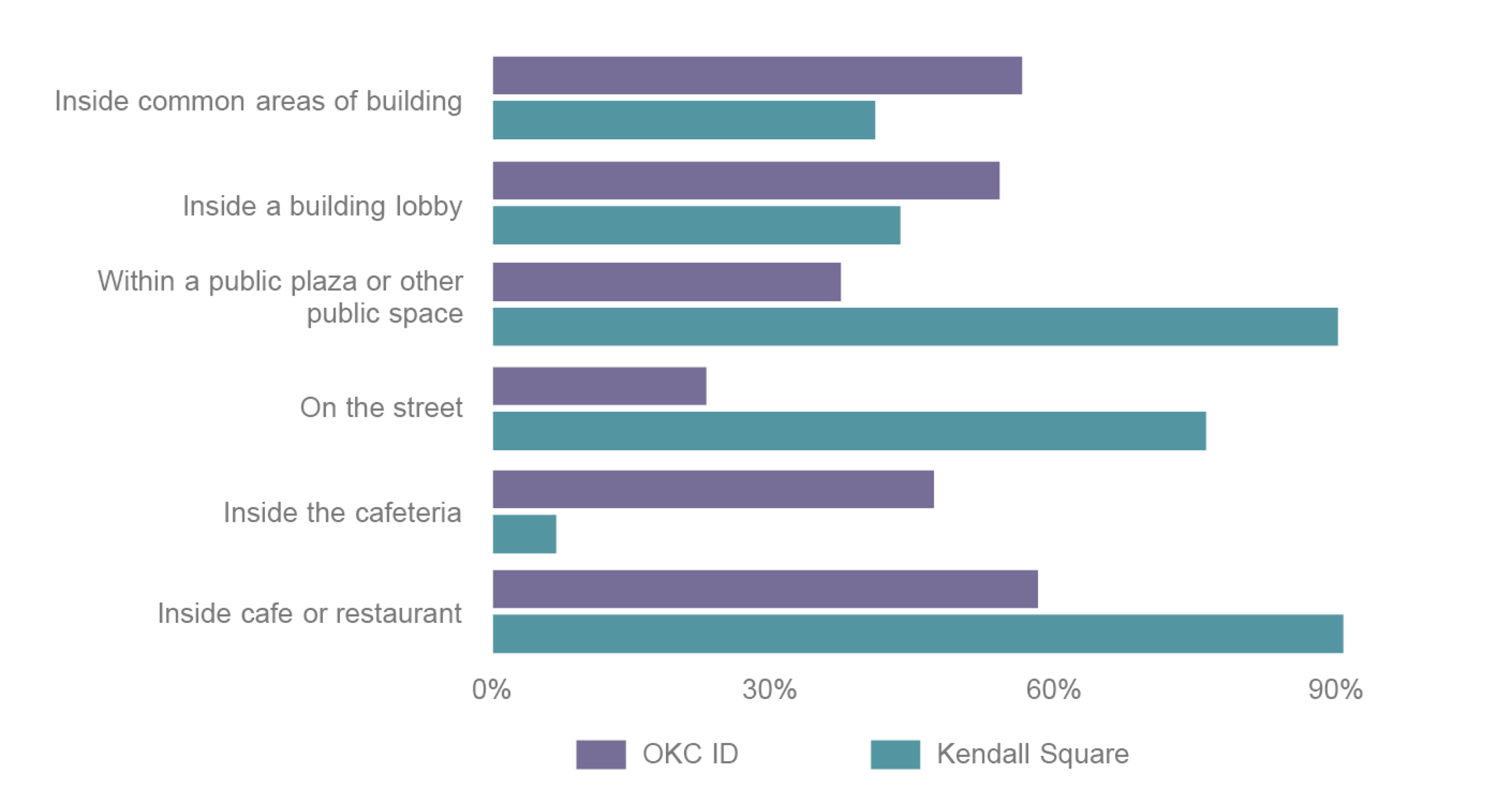 Source: Brookings Institute  OKLAHOMA CITY INNOVATION DISTRICT: ECOSYSTEM AUDIT