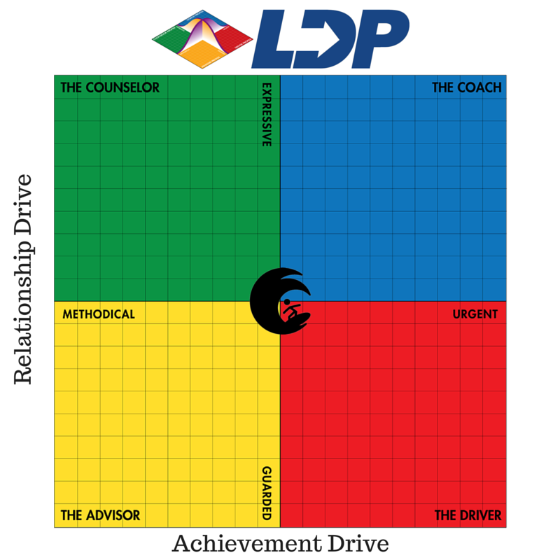 LDP Chart LeaderSurf