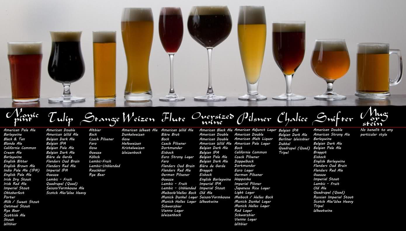 Bira bardaklarının türleri ve hangi biranın hangi bardaktan içilmesi gerektiğini özetleyen bir tablomsu çalışma