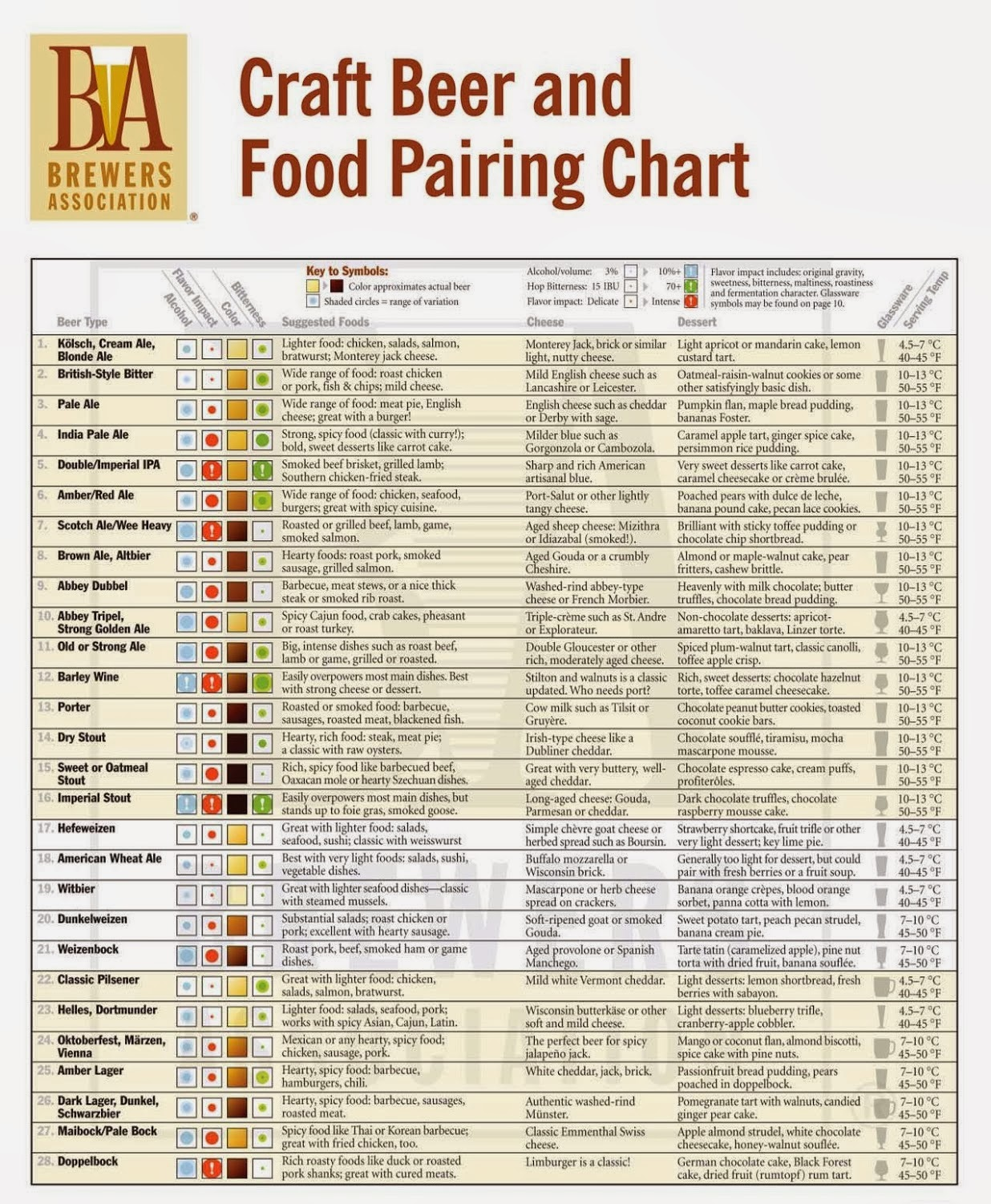 Beer and Food Pairing Chart
