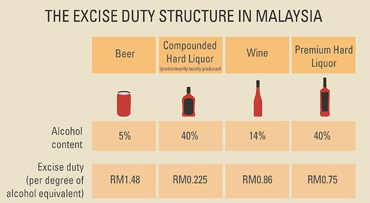 %5'in üzerindeki her alkol derecesinden vergi alınıyor (Kaynak: Malaysian Brewers)