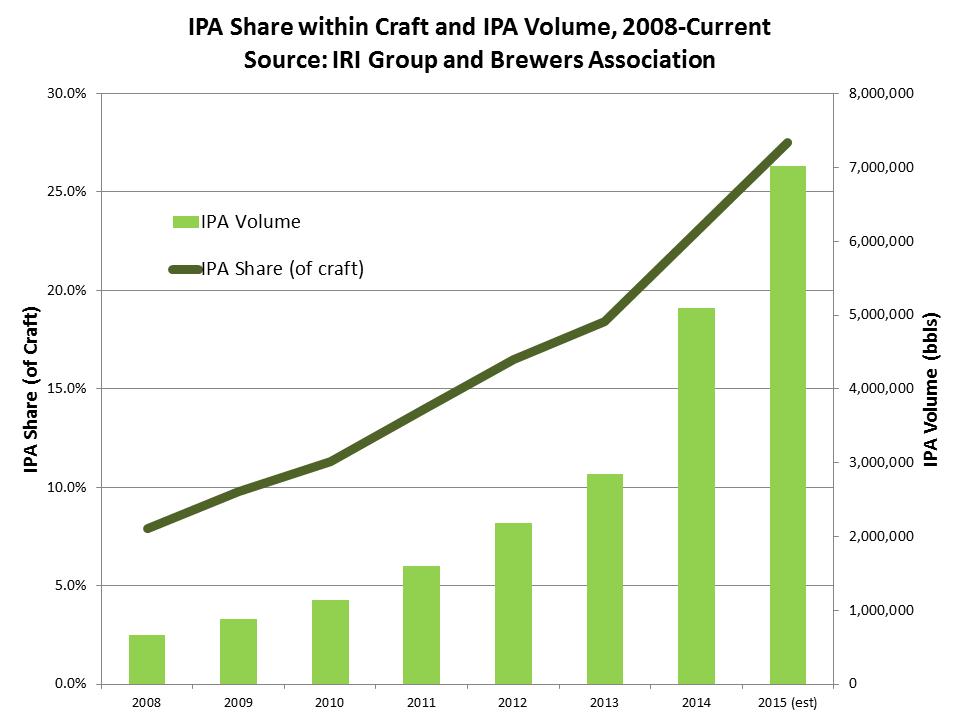 Koyu yeşil trend, IPA türünün craft biradaki payını gösteriyor. Yeşil çubuklar da IPA üretiminin yılalra göre dağılımı