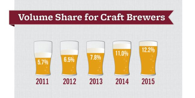 2011-2015 yılları arasında üretilen butik biranın bira pazarındaki payı