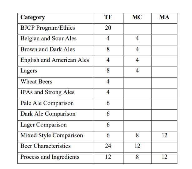 BJCP Soru türleri, katgorilere göre dağılımları