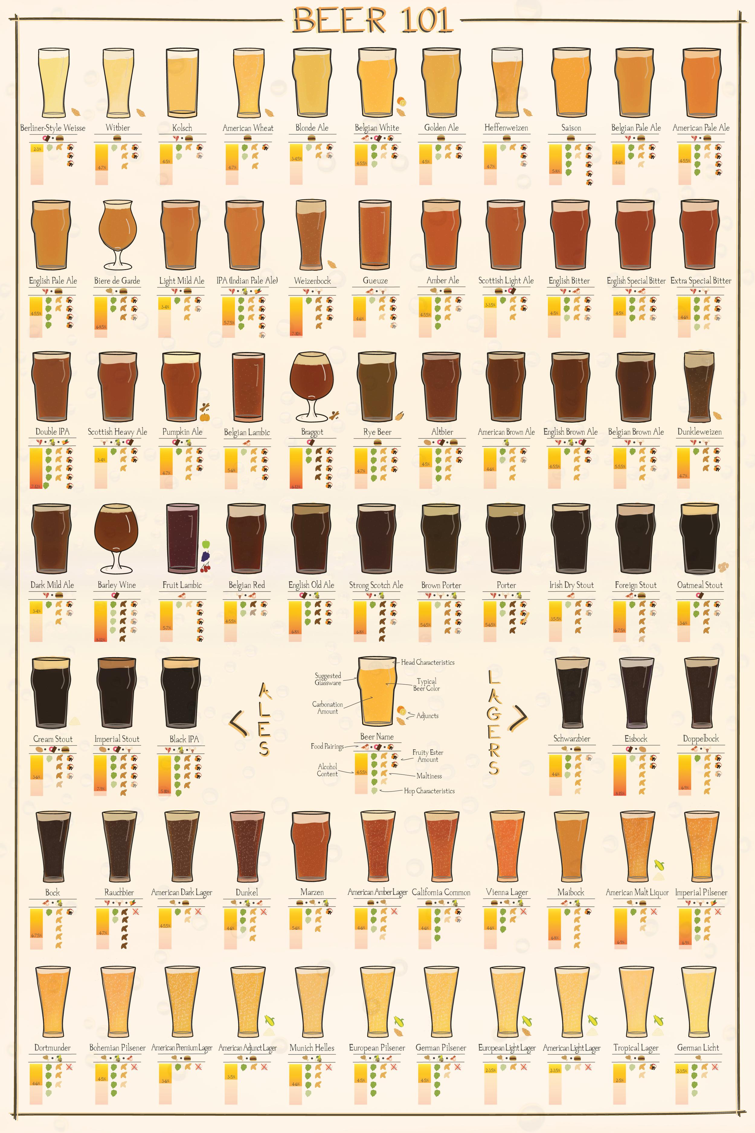 bira-malt rengi-yemek-eslestirmesi