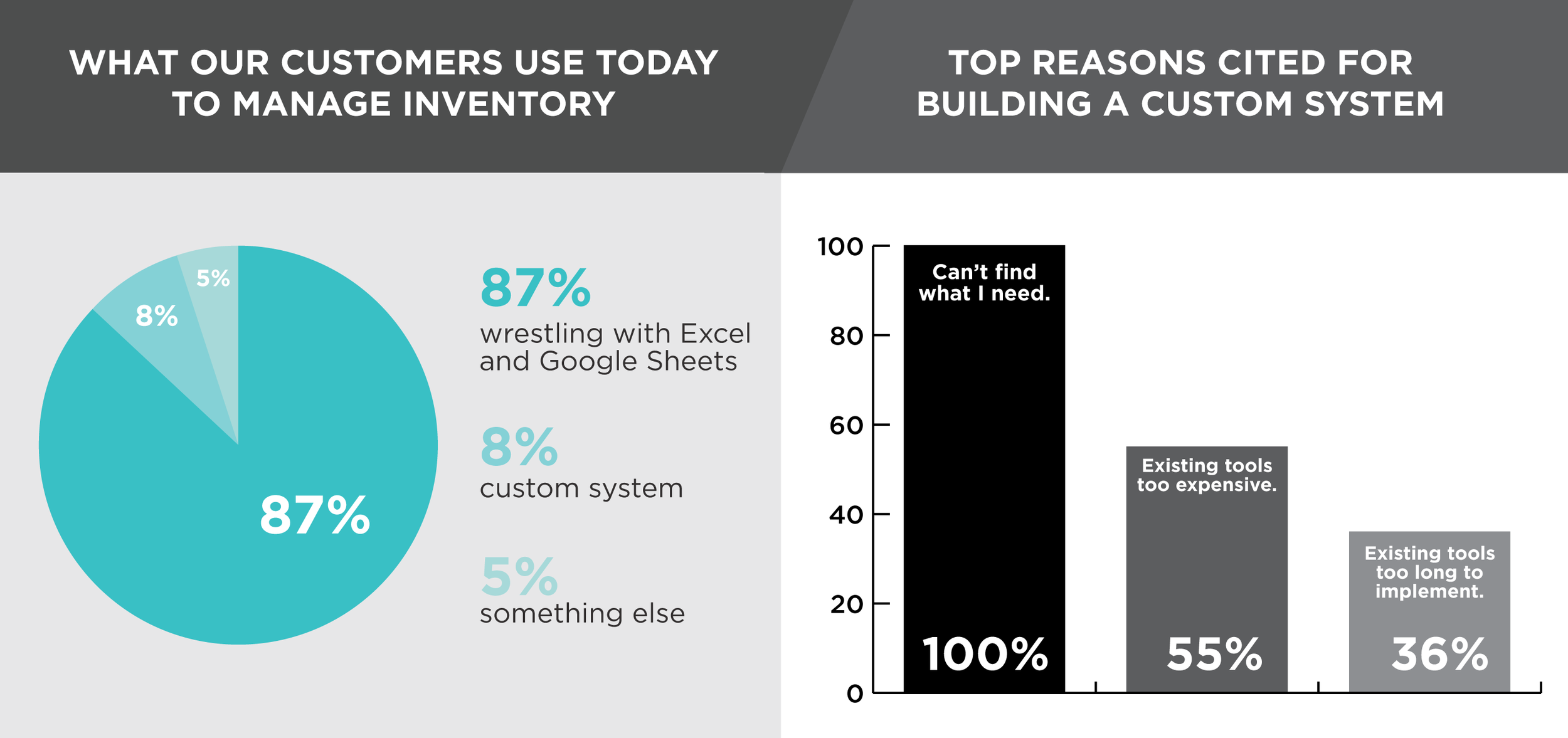 What are the current systems that customers are using to manage their inventory? The vast majority are using Excel, Google Sheets or have built a custom system.