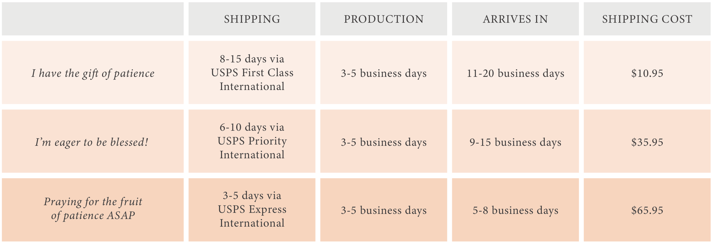 International Shipping Fee Chart