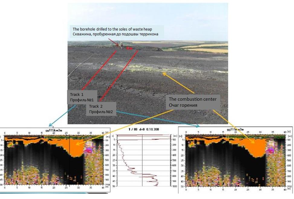 Рис. Вид участка работ и соответствующих ему данных георадиозондирования.