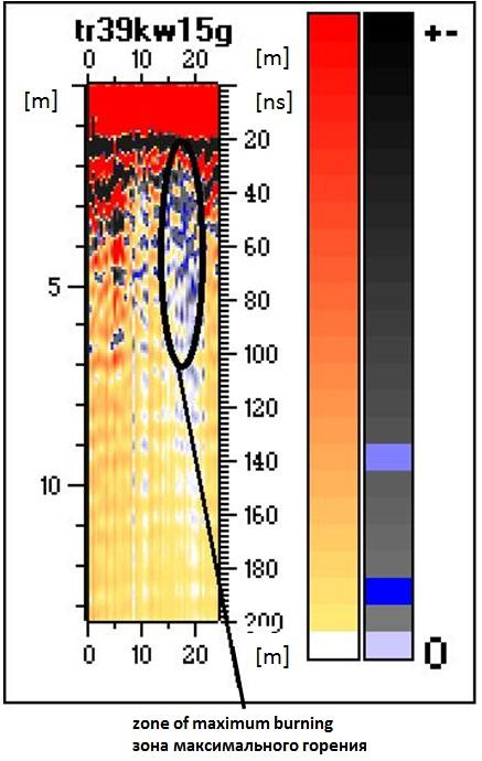 Fig. 4. Radarogram with marked zone of maximum temperatures.
