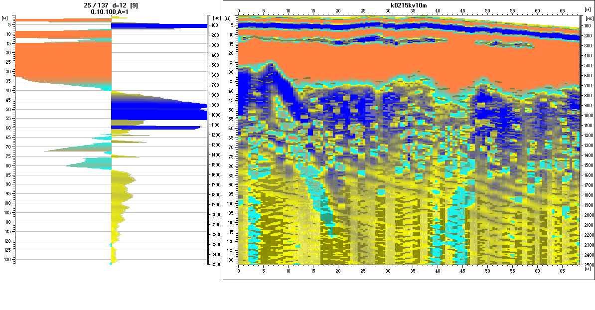 Fig. 3. Waveform (left) and a radargram (right).
