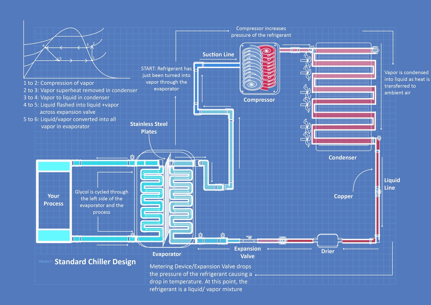 [SCHEMATICS_48EU]  How Chillers Work — Drake Chillers - The Leader in the Chiller Industry | Industrial Chillers Wiring Diagrams |  | Drake Chillers