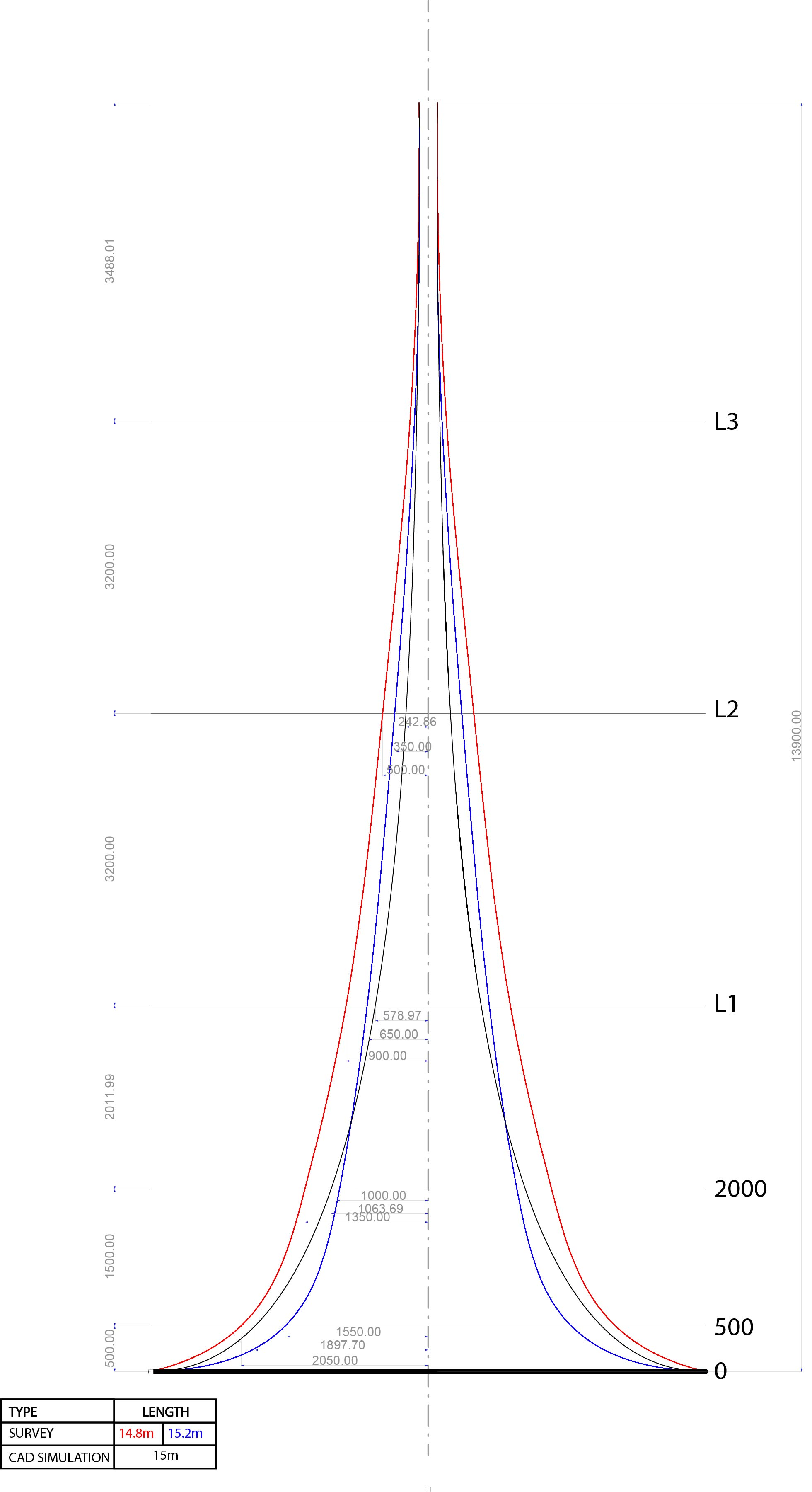 Catenary Curve simulation compared to onsite testing