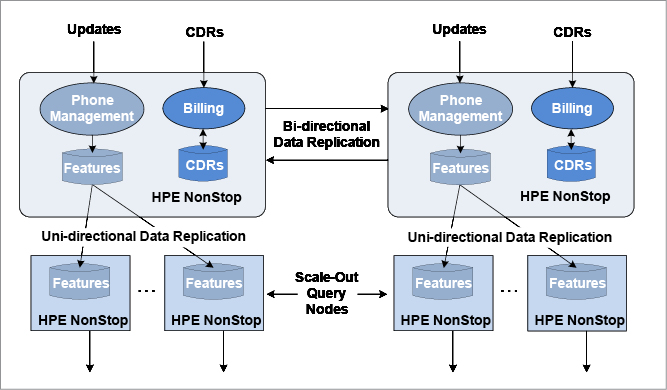Figure 2: Telco HLR Scale-out Architecture