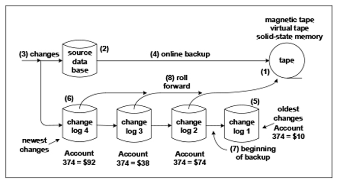 Figure 1: The Traditional Backup Method
