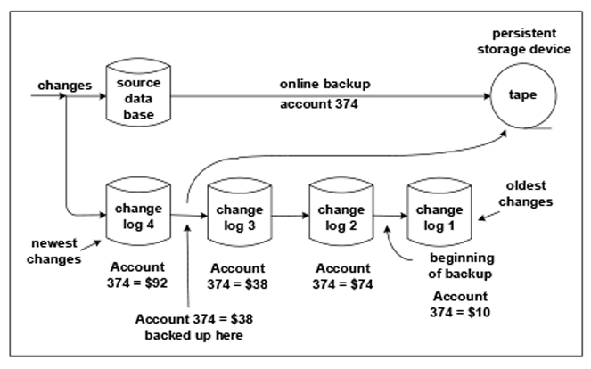 Figure 2: Backing Up Duplicate Data